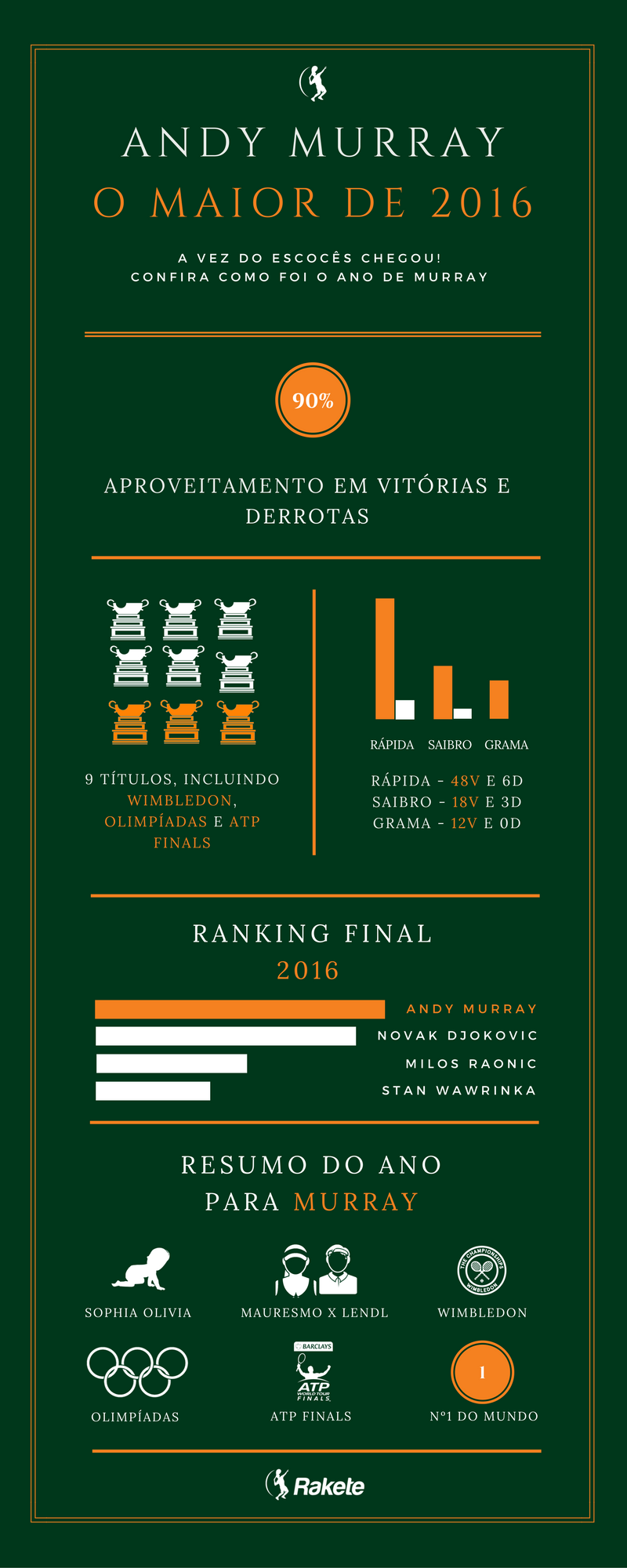 Andy Murray-infografico-tenis